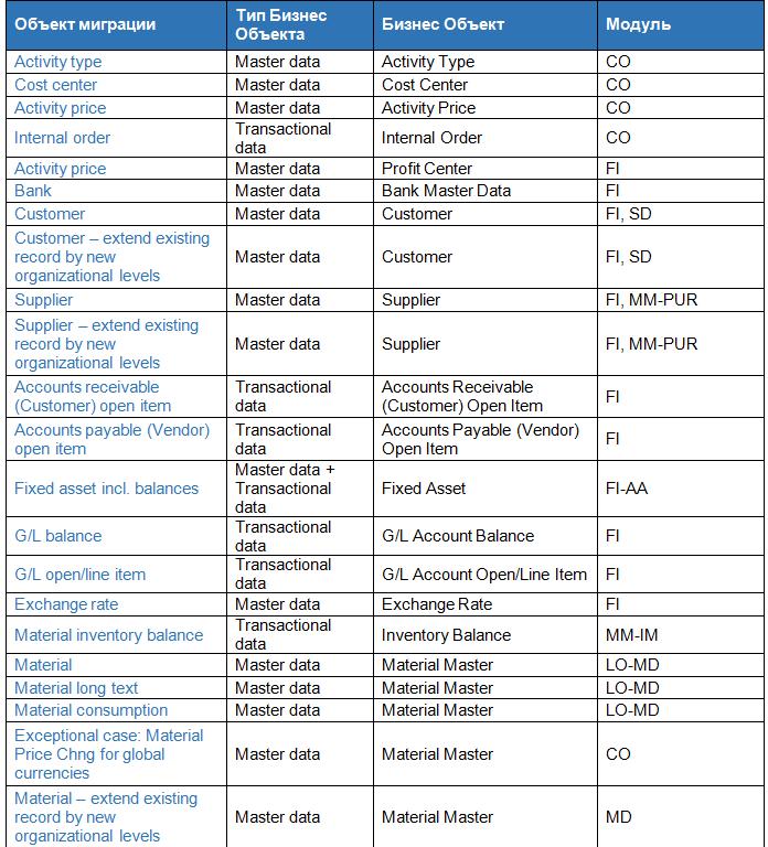 Использование SAP S/4 HANA Migration Cockpit для загрузки материалов