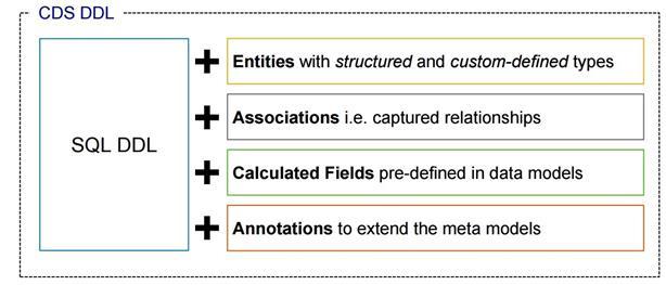 Практика освоения ABAP CDS для непрограммистов  Часть 1 / Сапёр