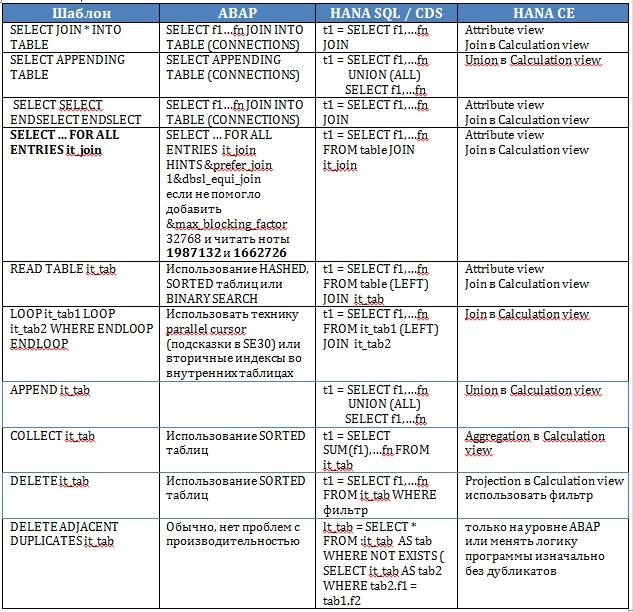 Оптимизация ABAP программ на SAP HANA / Сапёр / Статьи